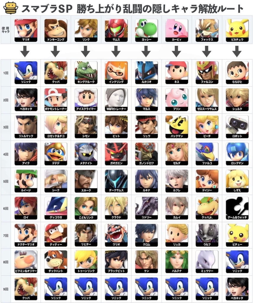 Smash Ultimate Unlock Order