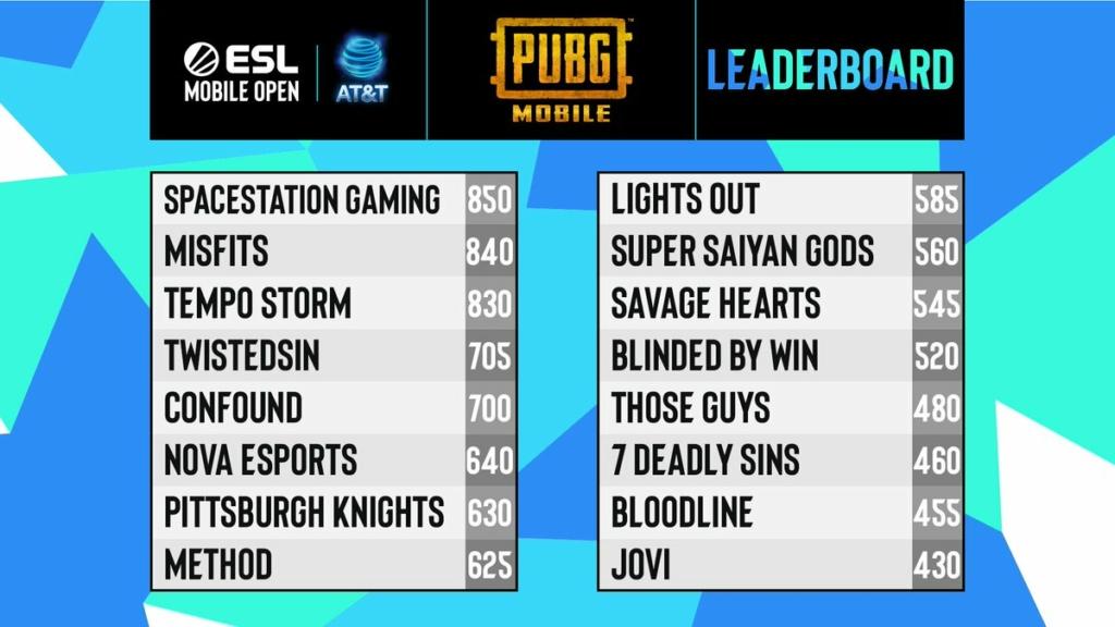 ESL PUBG Mobile Open phase 3 standings