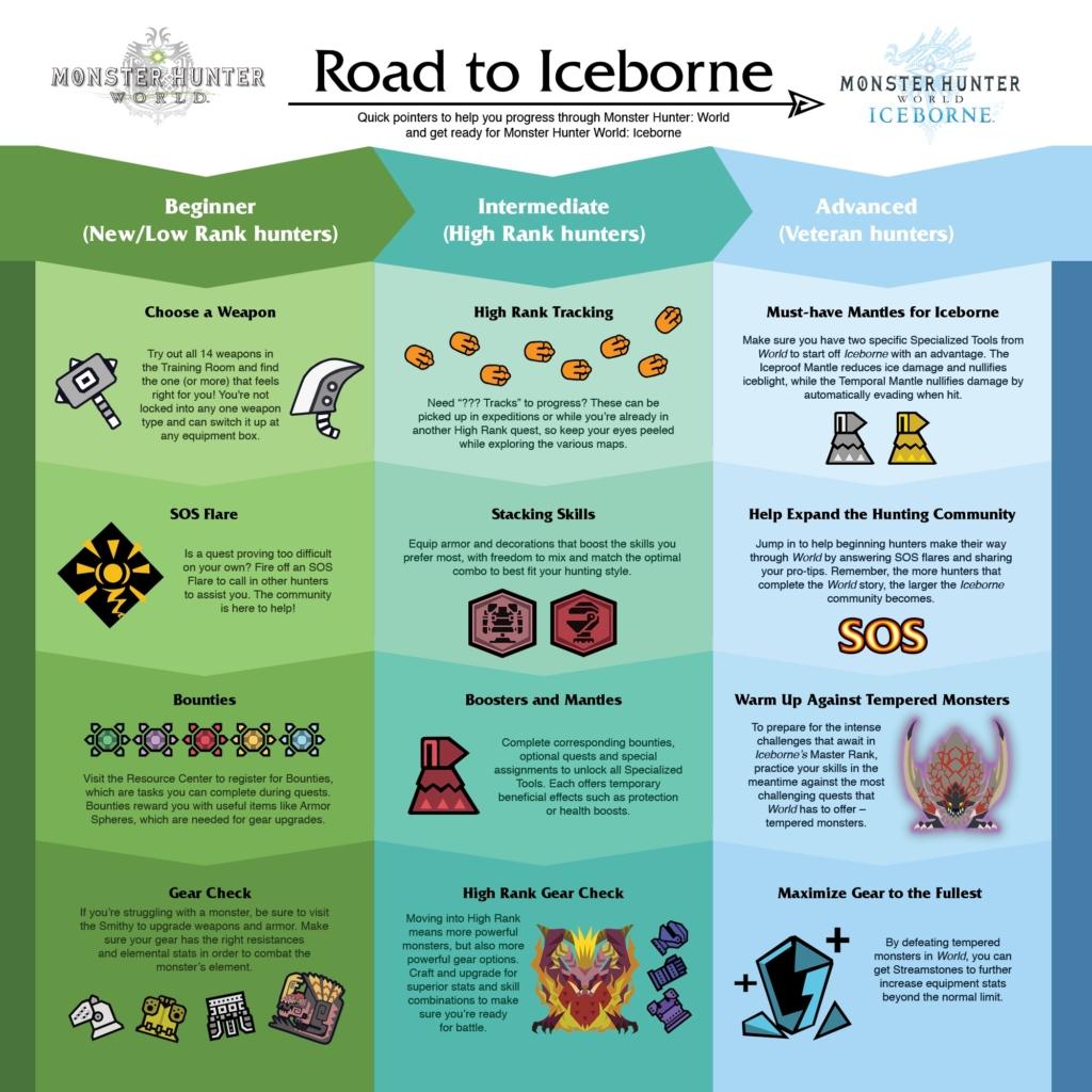 MHWI Road to Iceborne Infographic
