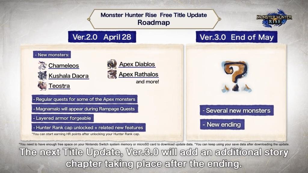 Monster Hunter Rise Roadmap