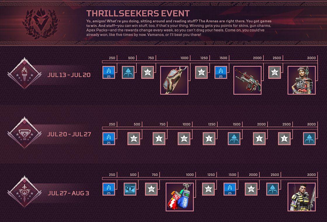 Apex Legends Thrillseekers Points